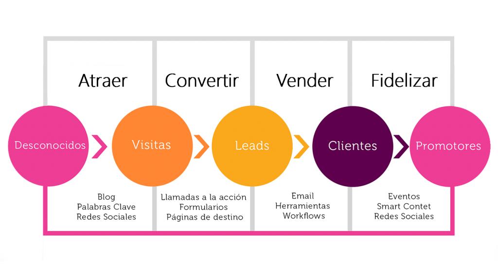 Objetivos Marketing Digital